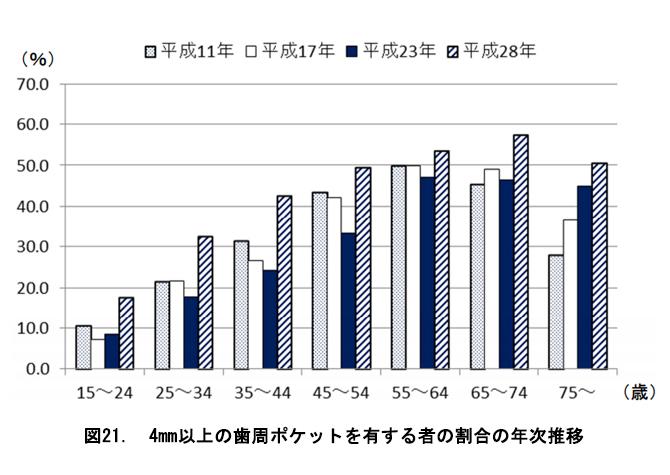 厚生労働省 平成28年歯科疾患実態調査
