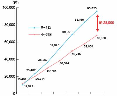 歯科健診回数と累積歯科医療費の関係